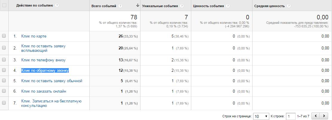Google Analytics Режим реального времени - проверка события настроенного через GTM 2.0