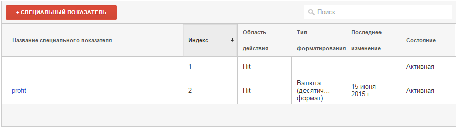 Custom Metrics profit Google Analytics