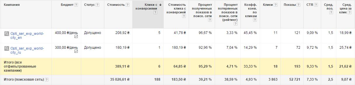 Результат кампании