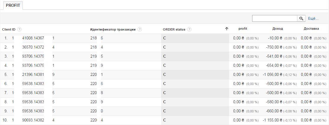 Информация об отменах транзакций в Google Analytics