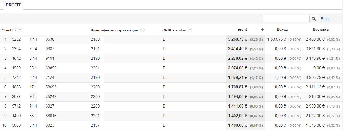 Информация по доставленным товарам в Google Analytics